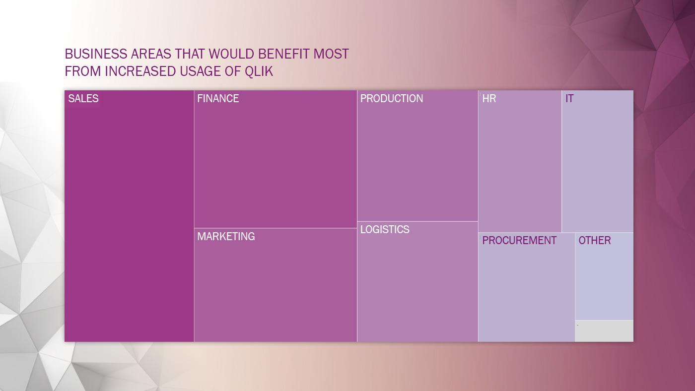 Climber Qlik Usage Survey Business areas