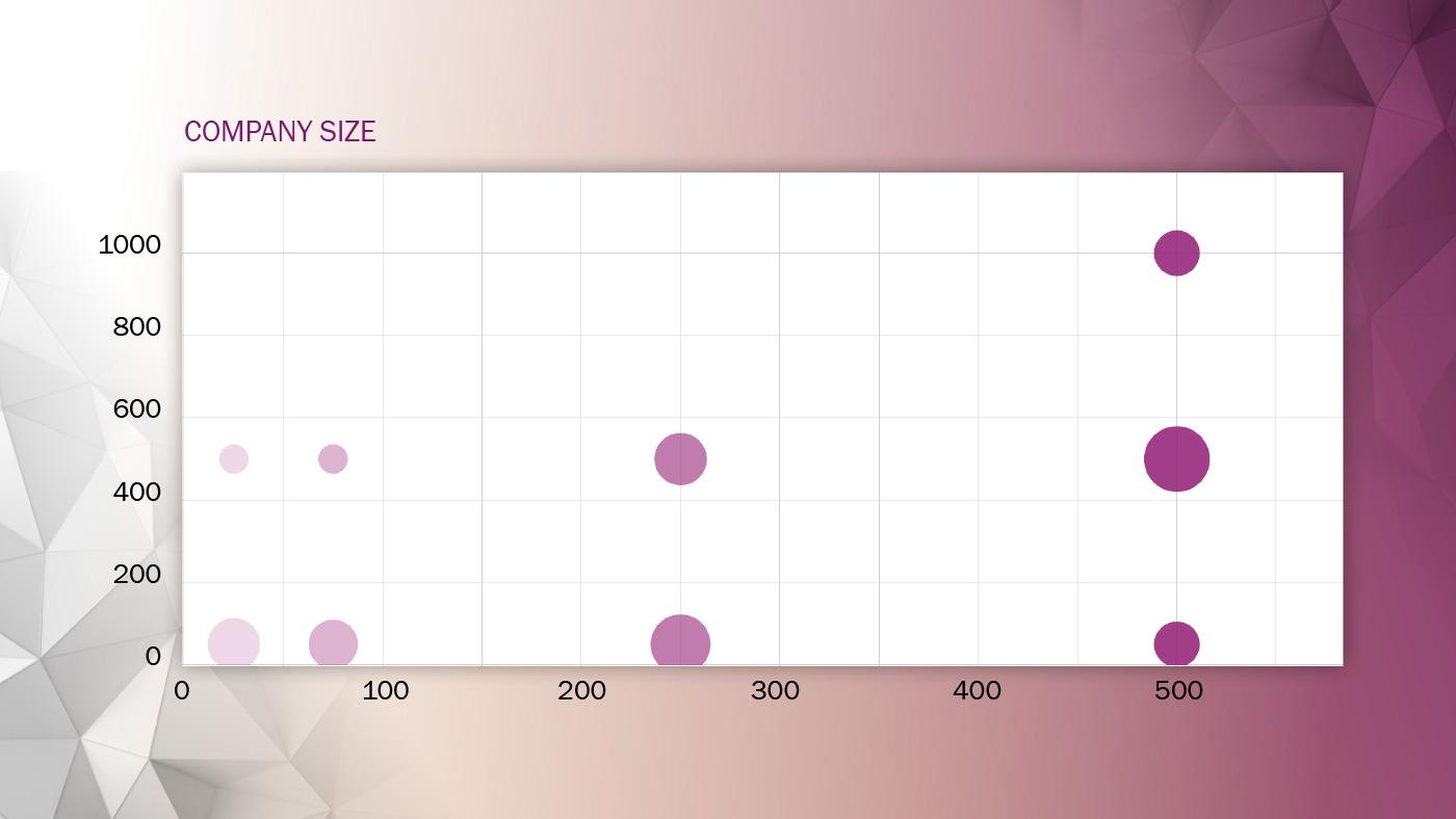 Climbers Qlik usage survey company size