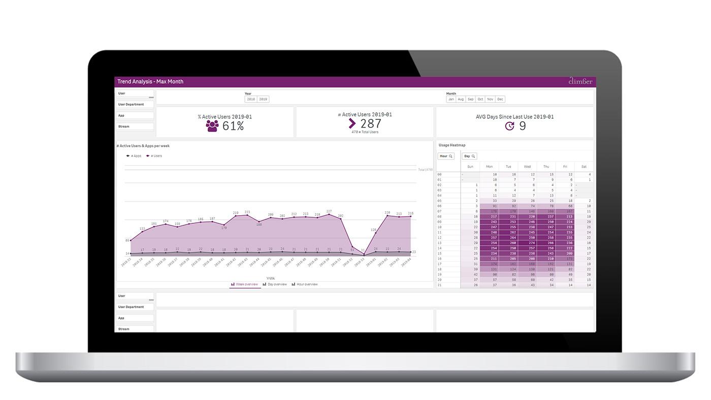 Climber Qlik Usage analysis app