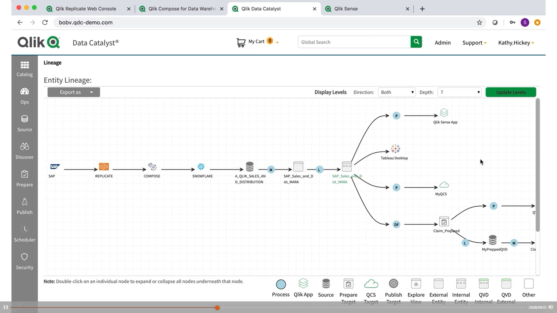 Qlik Data Catalyst_Data Lineage_Qlik WOrld